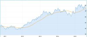 Chart Beiersdorf Aktie