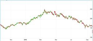 Chart VW Aktie