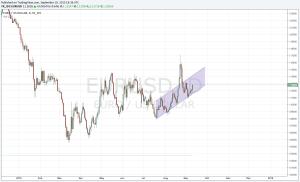 EUR:USD-png
