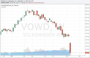 Volkswagen Aktie News: Kurssturz