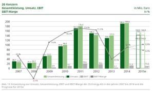 2G Entwicklung Gewinn Umsatz