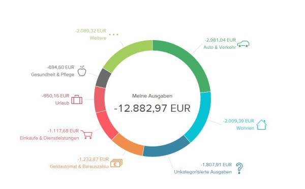 Der Finanzplaner im Online-Banking
