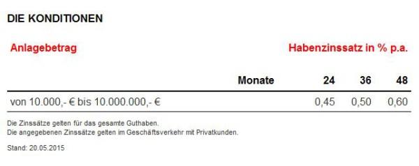 Zinssätze beim GEFA Bank Festgeld