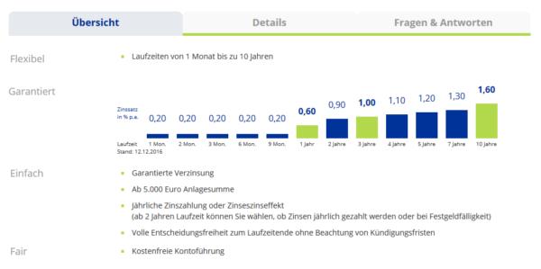 Aktuelle Zinssätze bei IKB