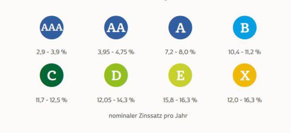 Zinsen ab 2,9 % möglich