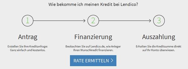 Schritt für Schritt zum Lendico Kredit