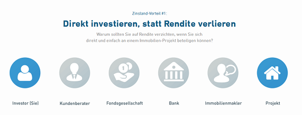 So funktionieren Investitionen bei Zinsland