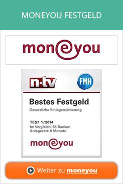 MoneYou Bank Festgeld Erfahrungen von Aktienkaufen.com