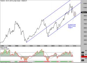 DAX im langfristigen Trend
