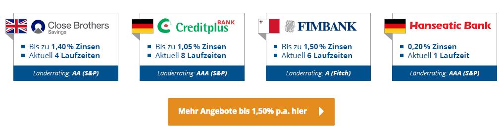 Die Zinspilot Partnerbanken im Überblick