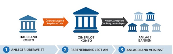 Mit nur einem Konto aus unterschiedlichen Zinsangeboten wählen