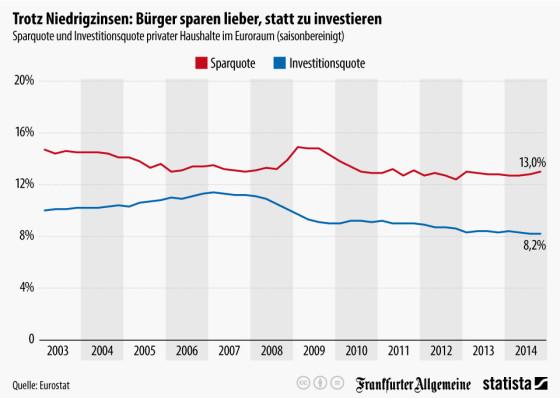 Infografik zur Sparquote von Statista