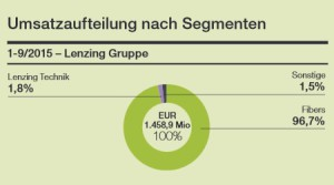 Lenzing Umsätze