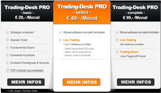 Verschiedene Trading Desk Varianten