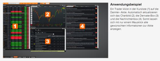 Beispiel Aufteilung Infoboxen – flatex
