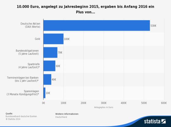 Beste Geldanlage in Deutschland