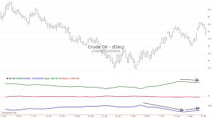 Rohöl-Chart mit COT-Daten