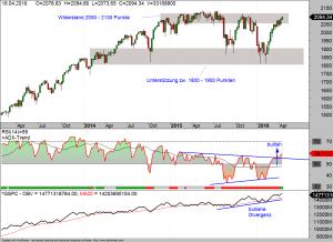 Wochen-Chart des S&P 500 19-04-16