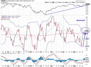 Chart des S&P mit McClellan-Oszillator-30-05-16