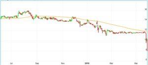 Chart KTG Agrar