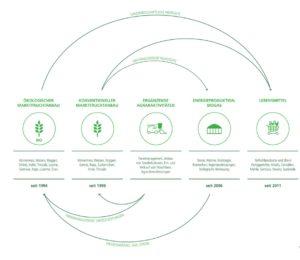 KTG Geschäftsmodell