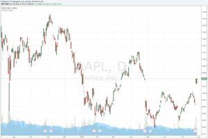 Apple Aktie kaufen?