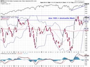 NYSE mit McClellan-Oszillator 15-07-16