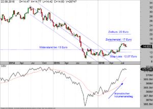 RWE Wochen-Chart 23-08-16