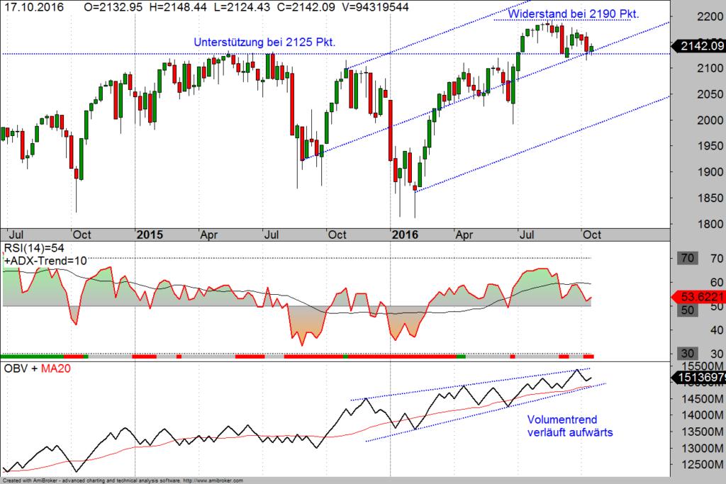 S&P500 im Wochen-Chart 20-10-16