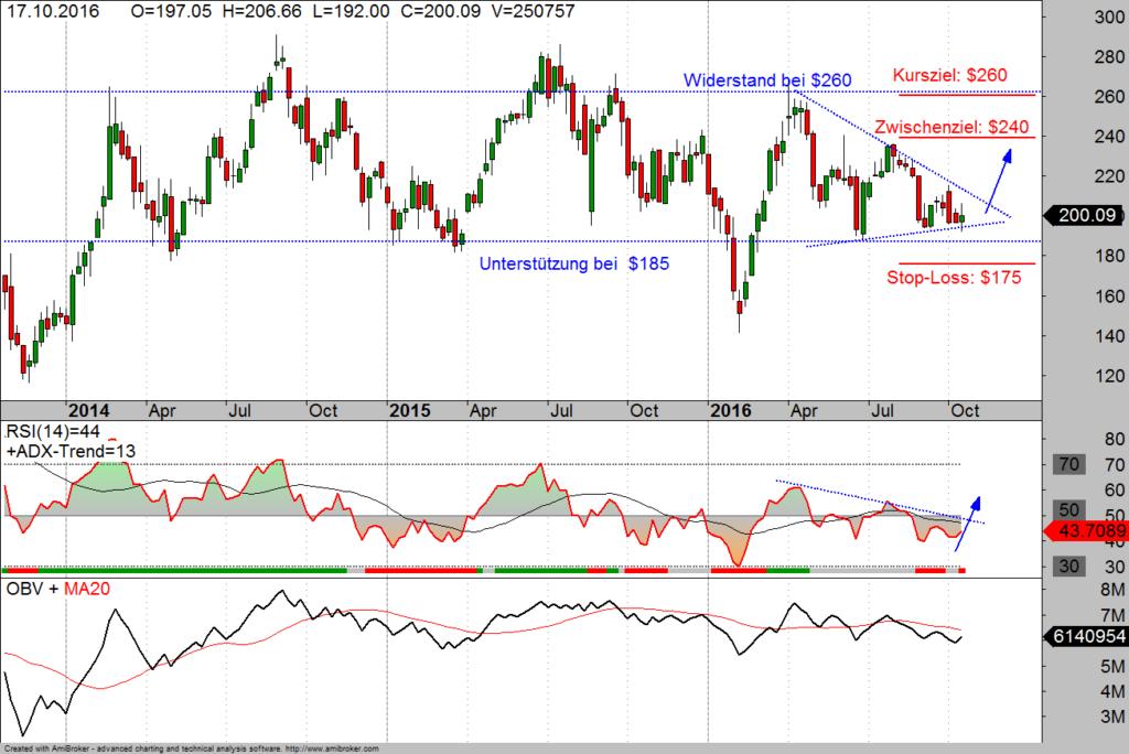Tesla Aktie im Wochen-Chart 21-10-16