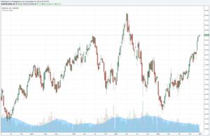 Chart BASF Aktie