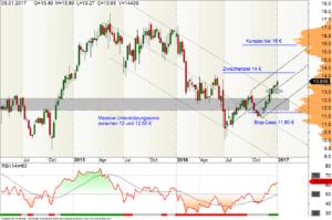TUI Aktie Wochen-Chart