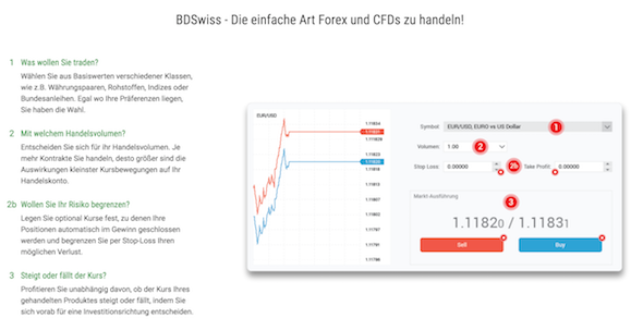 BDSwiss Forex und CFD