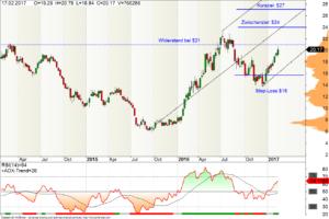 Wochen-Chart Barrick Gold Aktie