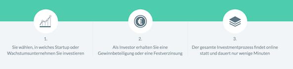 Companisto Startups Investition