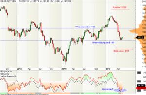 Wochen-Chart der IBM-Aktie