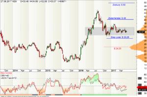 Wochen-Chart der Newmont Mining Aktie