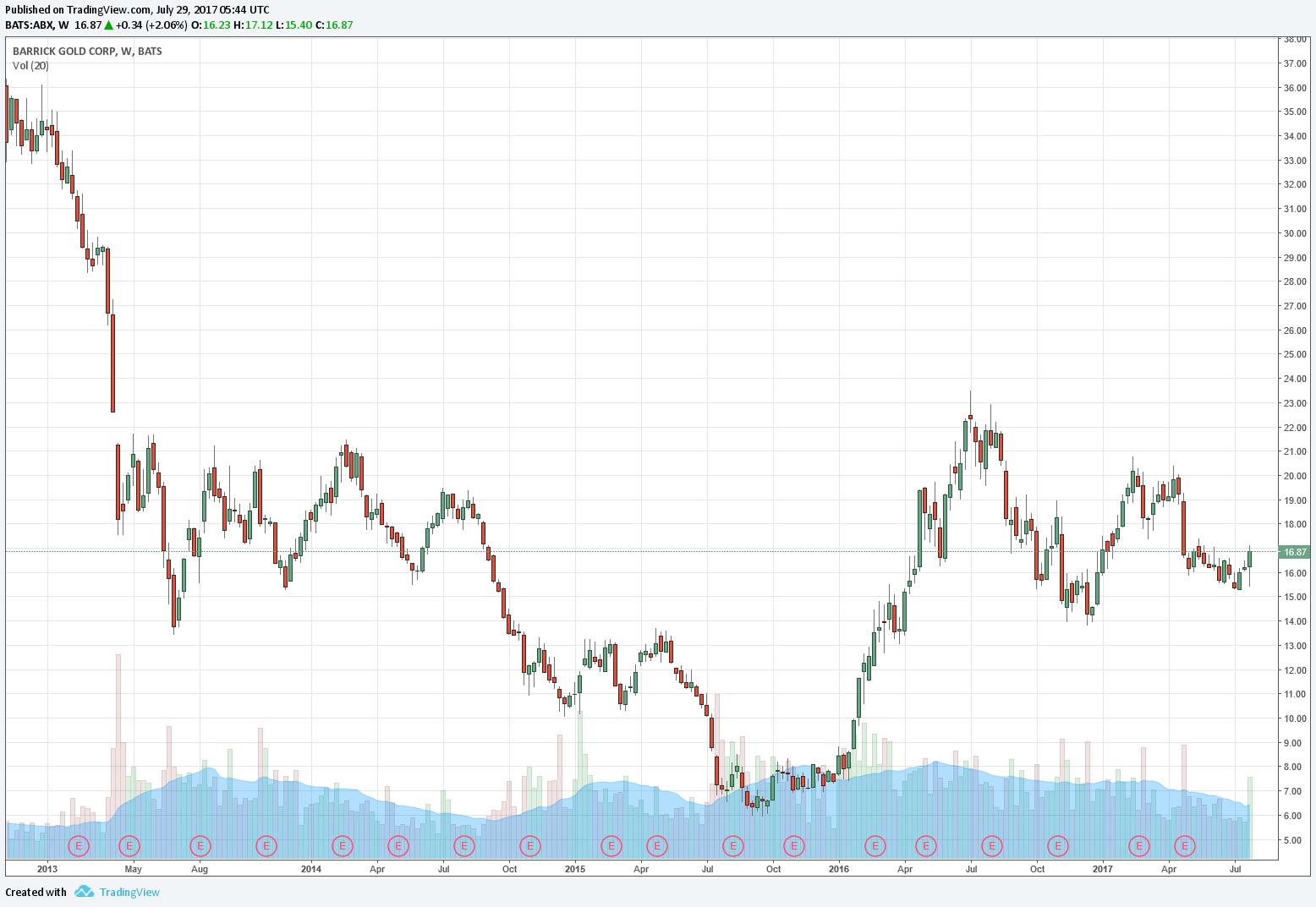 Barrick Gold Aktie Jetzt Kaufen 817