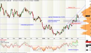 Bild: Wochen-Chart der Commerzbank-Aktie mit RSI und OBV
