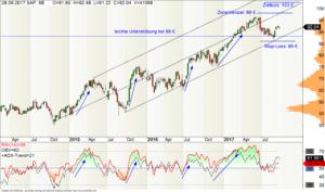 Wochen-Chart der SAP-Aktie