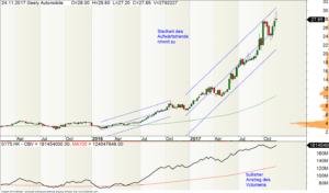 Wochen-Chart der Geely-Aktie mit Volumentrend