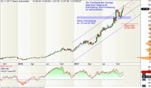 Geely-Aktie im Trend mit zwei Kurs-Szenarien