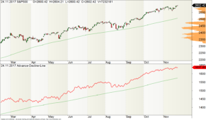 S&P500-Chart mit Advance-Decline-Line