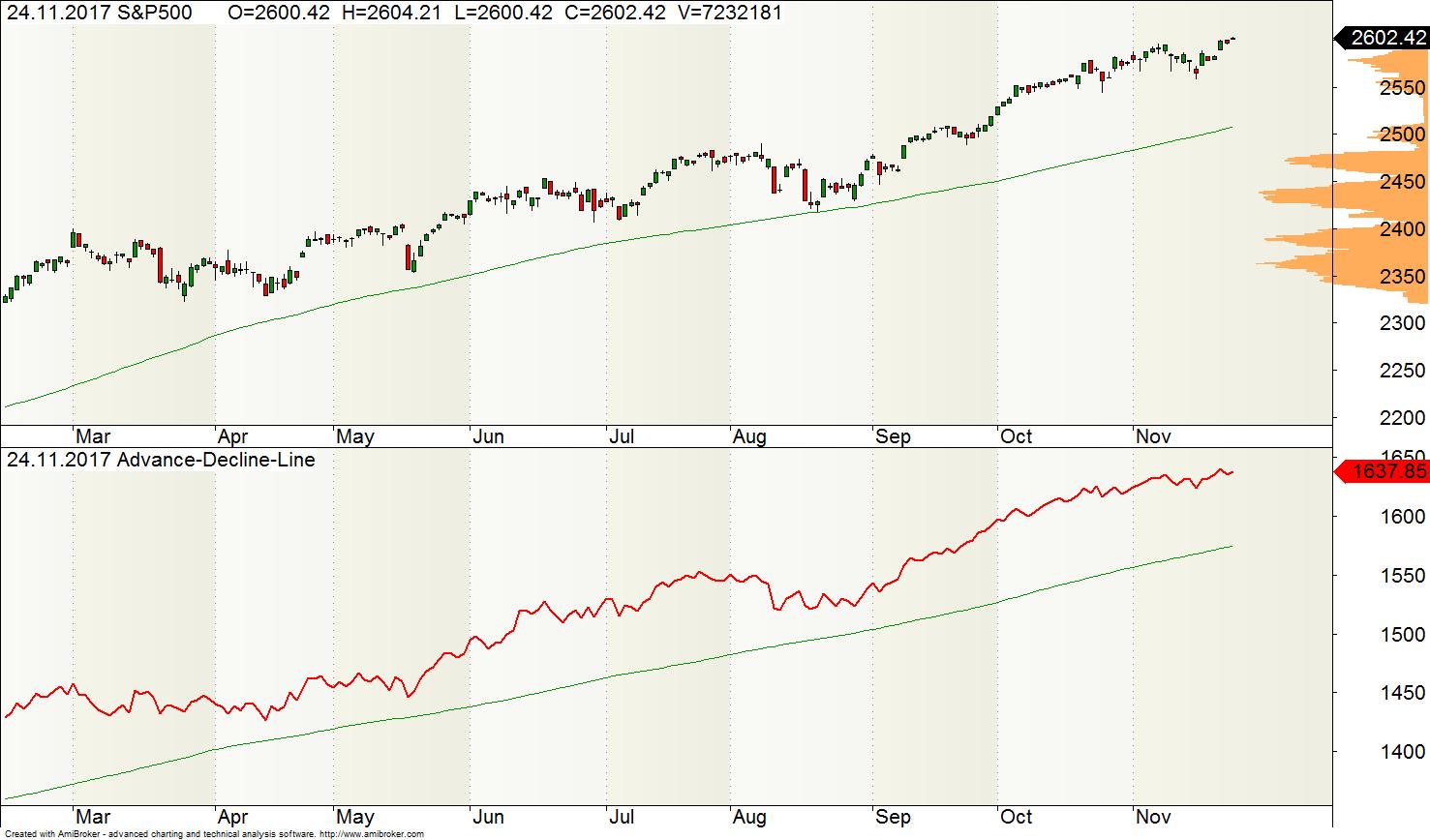 In diesem Artikel möchte ich auf folgende Begriffe näher eingehen: Crash, Zyklus, Aktien Timing, Fundamentalanalyse und ChartanalyseDas Wichtigste ist, dass man versteht, dass der Aktienmarkt einen gewissen Zyklus durchlebt.