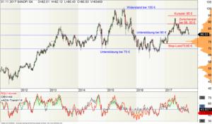 Wochen-Chart der Sanofi-Aktie