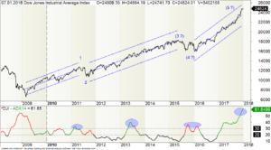 Langfristiger Chart des Dow Jones Industrial mit Trendkanälen