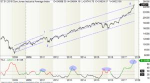 Dow Jones Industrial mit anderer Wellenzählung