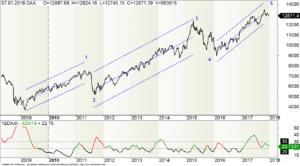 Langfristiger DAX-Chart mit Wellenzählung
