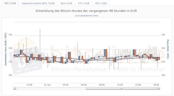 Bitcoin.de Entwicklung des Kurses