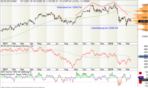 DAX-Chart mit Advance-Decline-Line (ADL)